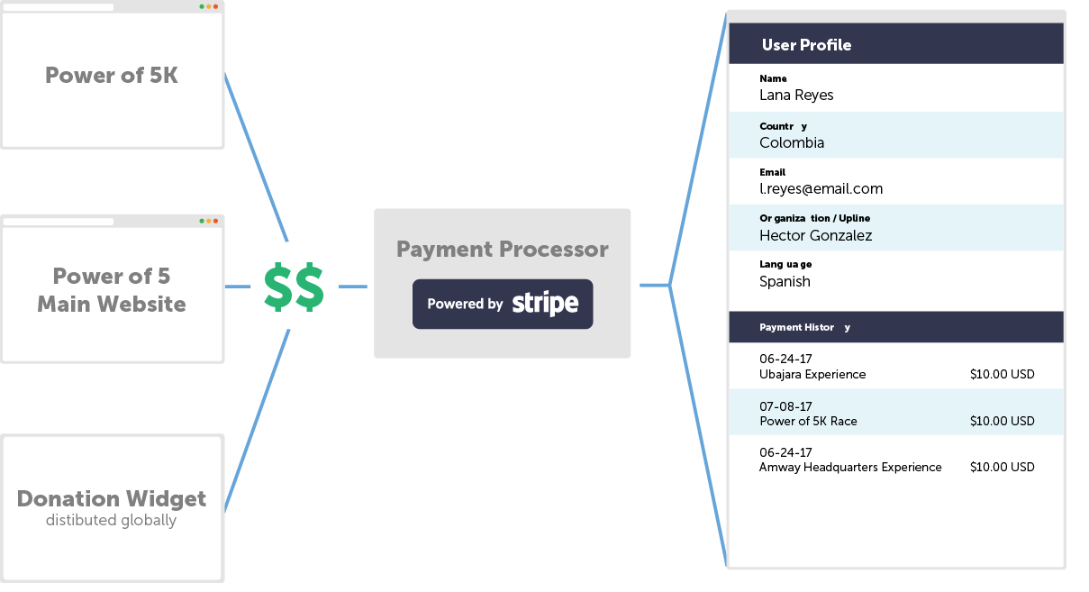 Diagram of Power of 5 donation widget integration with Stripe