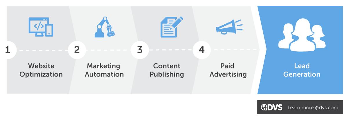 4 Fundamentals of Digital Marketing Infographic